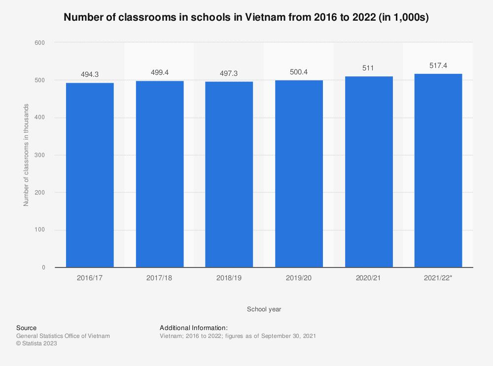 Statistic: Number of classrooms in schools in Vietnam from 2016 to 2021 (in 1,000s) | Statista
