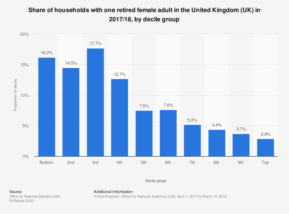 Statistic: Share of households with one retired female adult in the United Kingdom (UK) in 2017/18, by decile group | Statista
