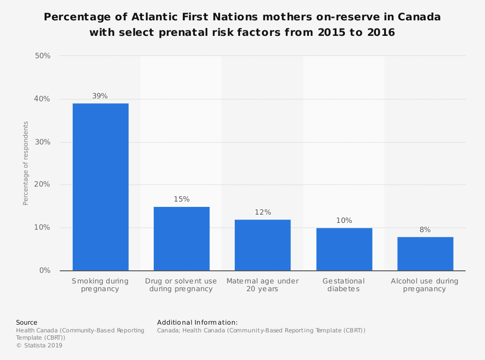 Statistic: Percentage of Atlantic First Nations mothers on-reserve in Canada with select prenatal risk factors from 2015 to 2016 | Statista
