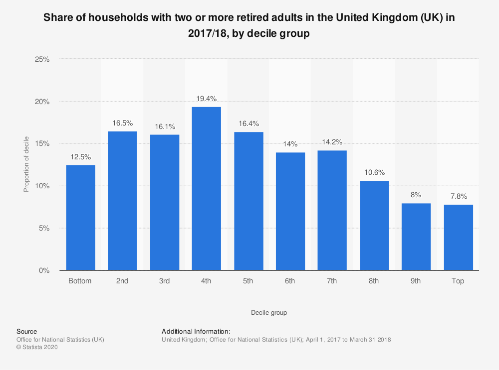 Statistic: Share of households with two or more retired adults in the United Kingdom (UK) in 2017/18, by decile group | Statista