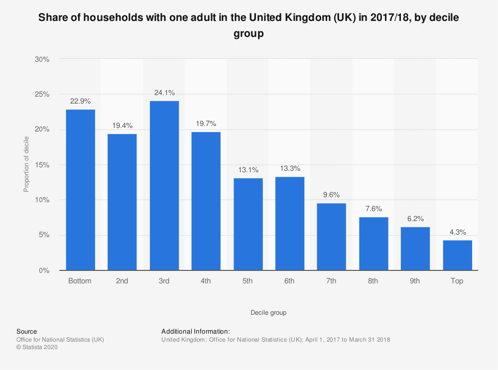 Statistic: Share of households with one adult in the United Kingdom (UK) in 2017/18, by decile group | Statista