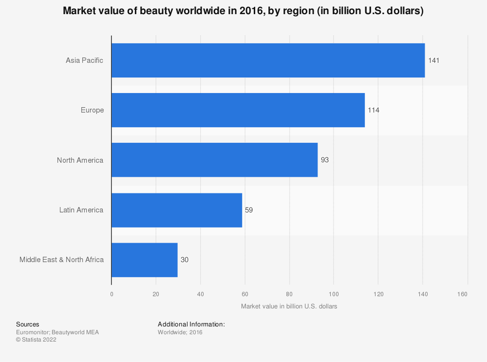 Statistic: Market value of beauty worldwide in 2016, by region (in billion U.S. dollars) | Statista
