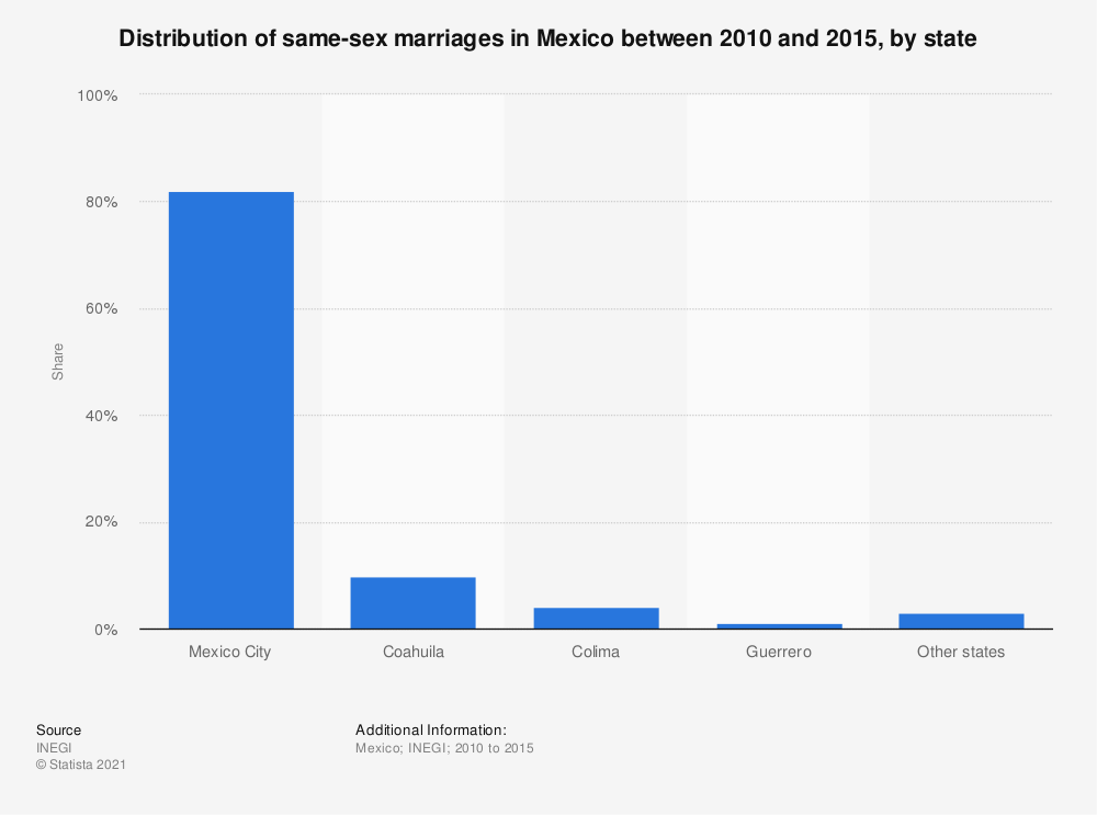 Statistic: Distribution of same-sex marriages in Mexico between 2010 and 2015, by state | Statista
