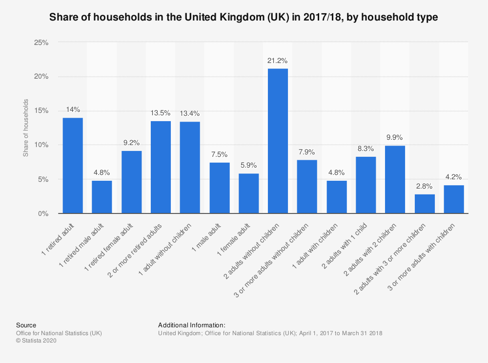 Statistic: Share of households in the United Kingdom (UK) in 2017/18, by household type  | Statista