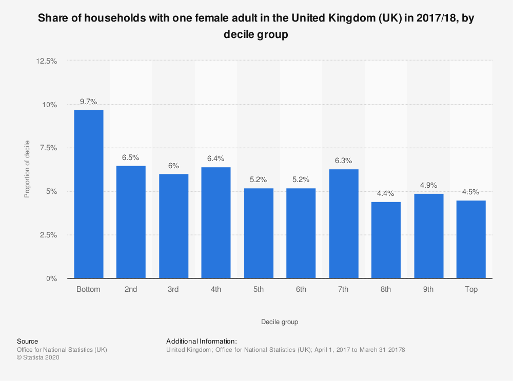 Statistic: Share of households with one female adult in the United Kingdom (UK) in 2017/18, by decile group | Statista