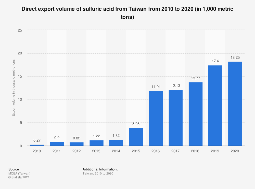 Statistic: Direct export volume of sulfuric acid from Taiwan from 2009 to 2019 (in 1,000 metric tons) | Statista