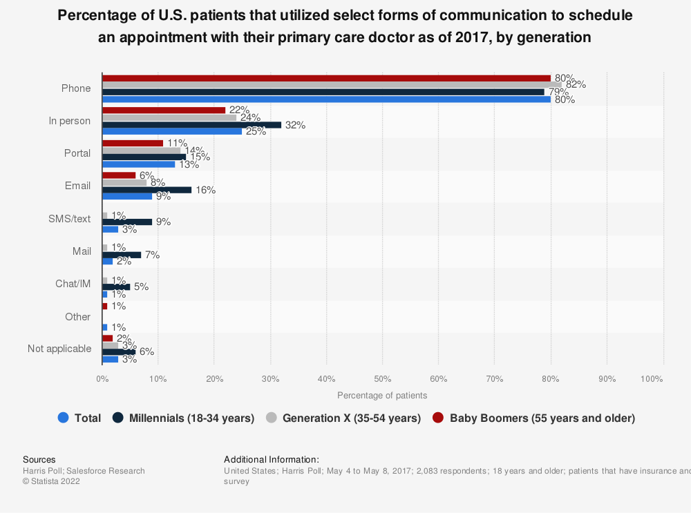 Statistic: Percentage of U.S. patients that utilized select forms of communication to schedule an appointment with their primary care doctor as of 2017, by generation | Statista