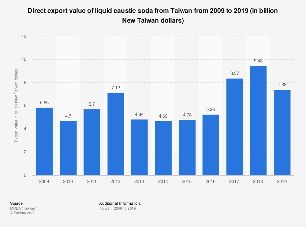 Statistic: Direct export value of liquid caustic soda from Taiwan from 2009 to 2019 (in billion New Taiwan dollars) | Statista