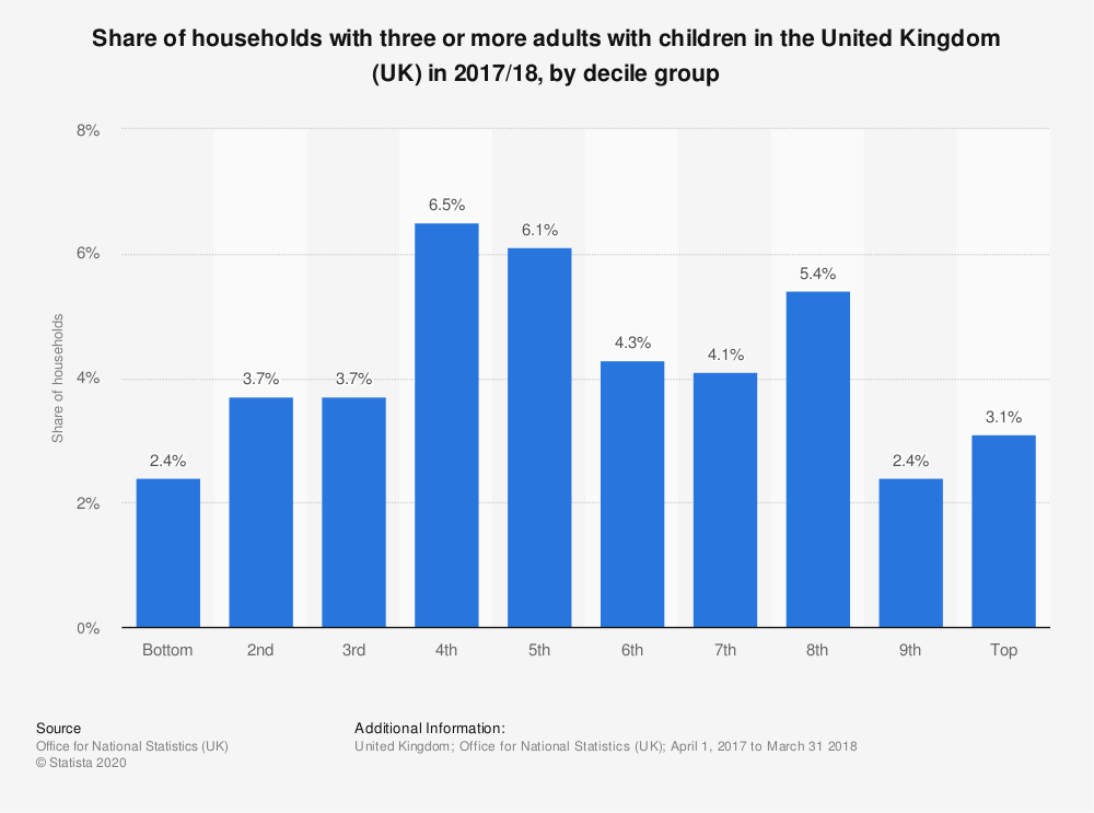 Statistic: Share of households with three or more adults with children in the United Kingdom (UK) in 2017/18, by decile group | Statista