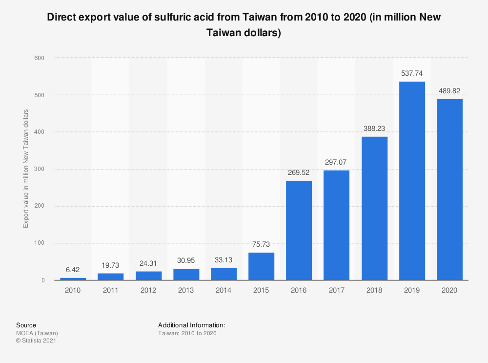 Statistic: Direct export value of sulfuric acid from Taiwan from 2009 to 2019 (in million New Taiwan dollars) | Statista