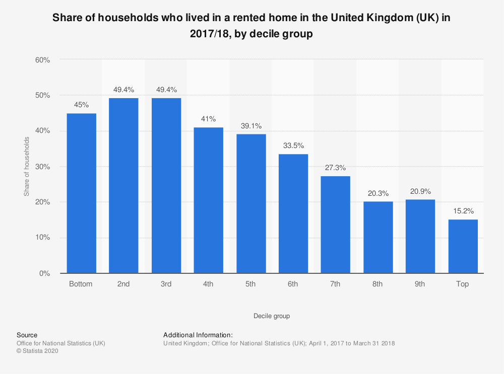 Statistic: Share of households who lived in a rented home in the United Kingdom (UK) in 2017/18, by decile group | Statista