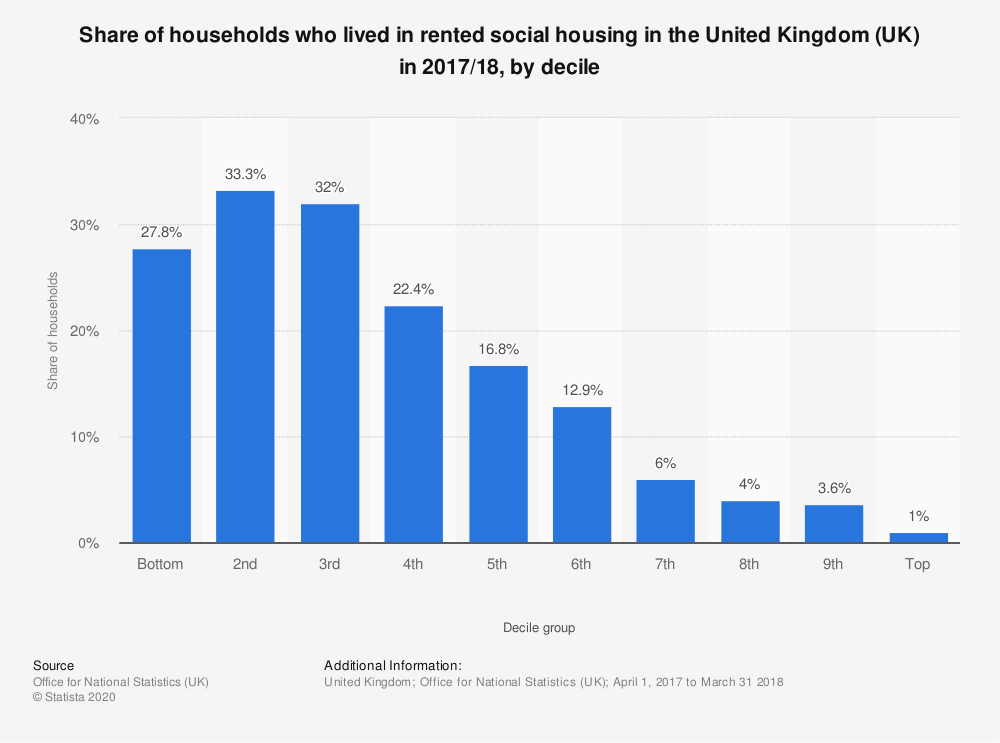 Statistic: Share of households who lived in rented social housing in the United Kingdom (UK) in 2017/18, by decile  | Statista