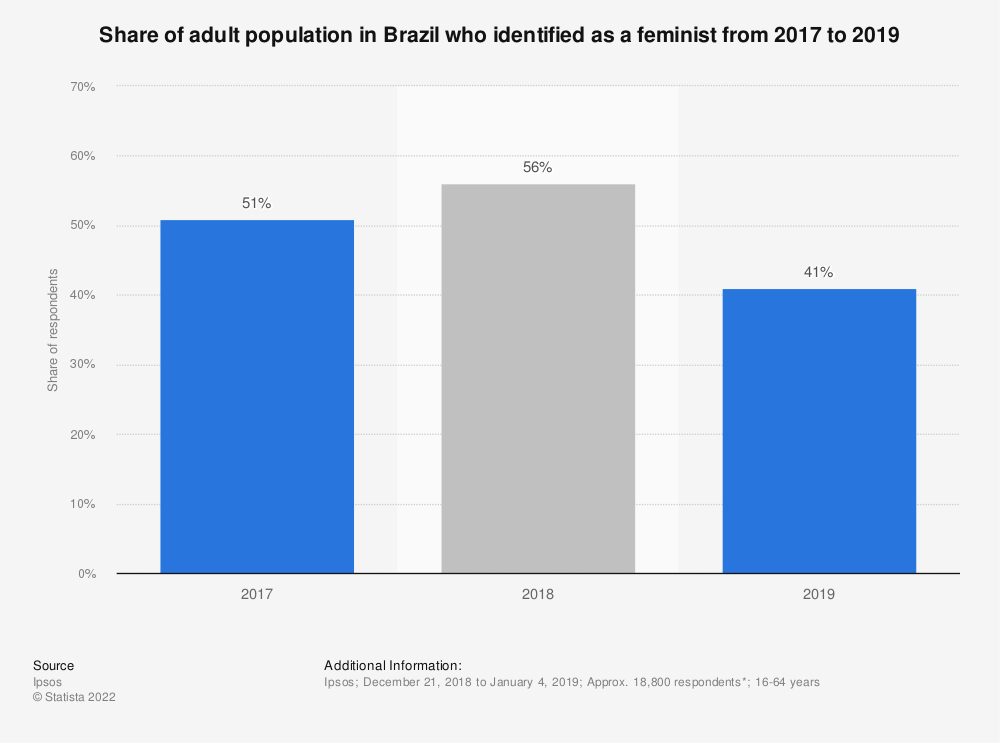 Statistic: Share of adult population in Brazil who identified as a feminist from 2017 to 2019 | Statista