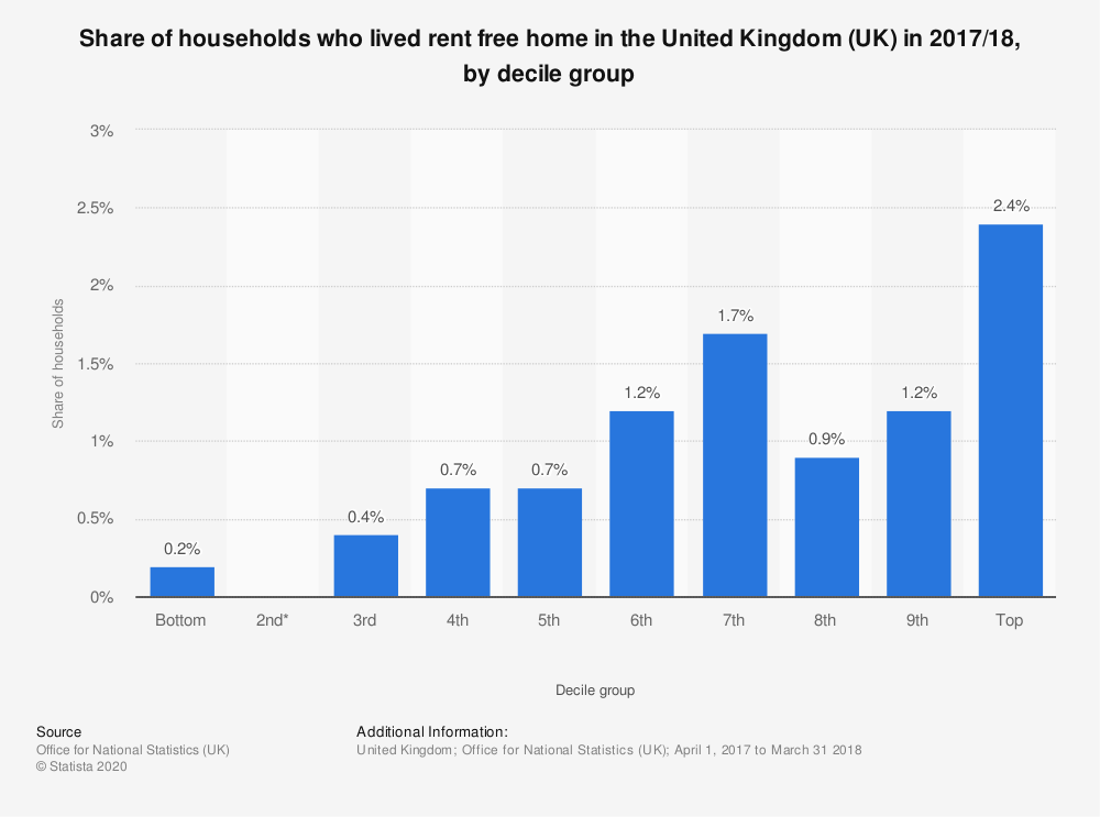 Statistic: Share of households who lived rent free home in the United Kingdom (UK) in 2017/18, by decile group | Statista
