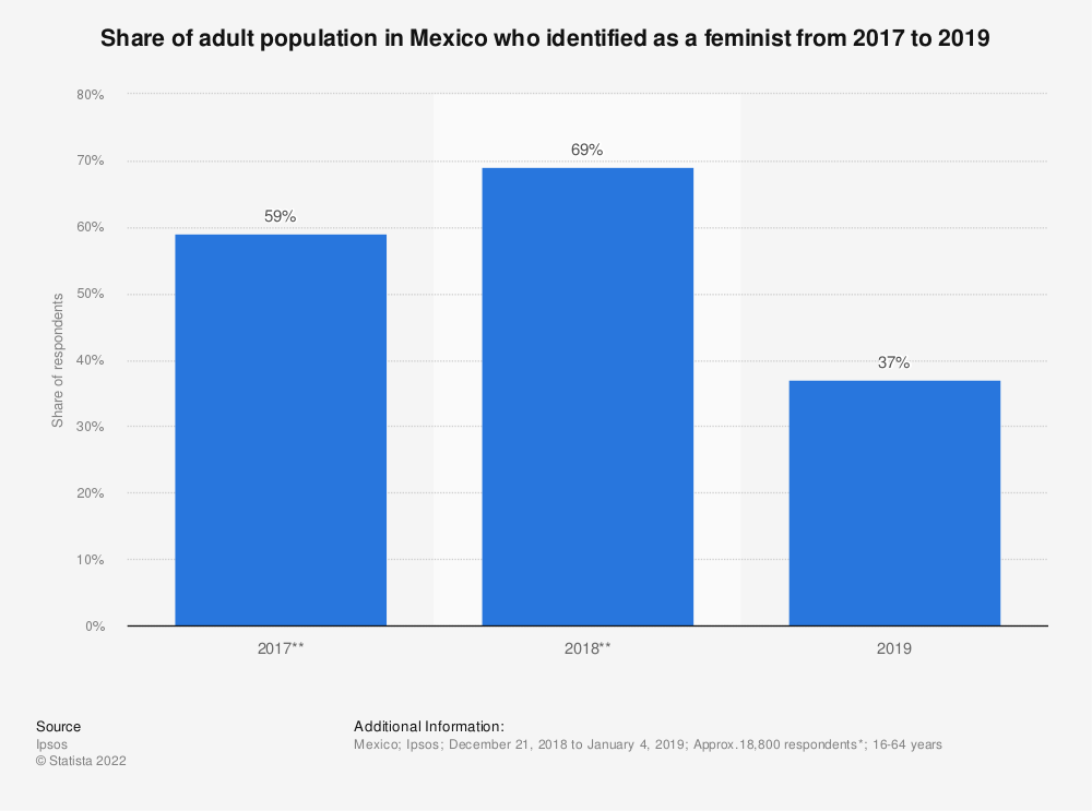 Statistic: Share of adult population in Mexico who identified as a feminist from 2017 to 2019 | Statista