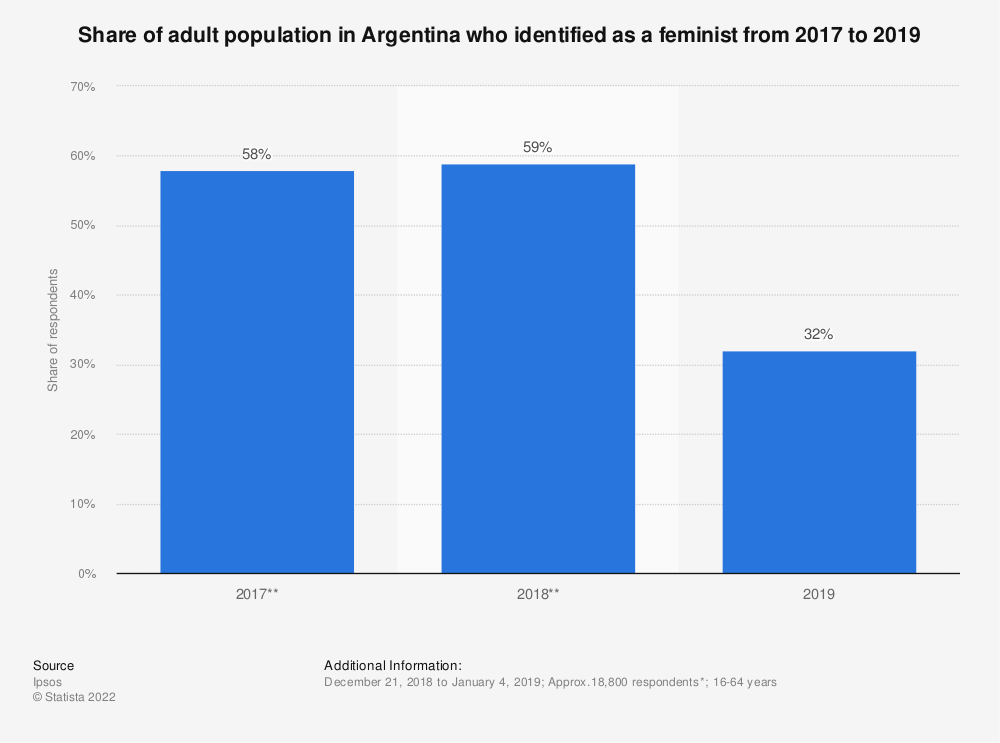 Statistic: Share of adult population in Argentina who identified as a feminist from 2017 to 2019 | Statista