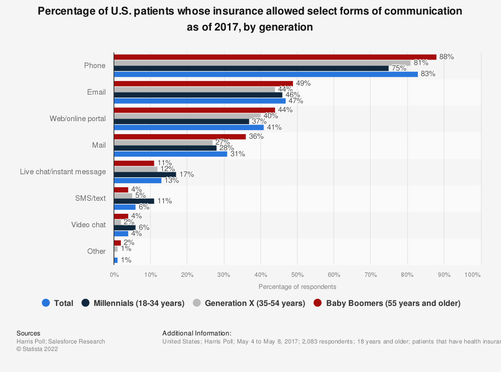 Statistic: Percentage of U.S. patients whose insurance allowed select forms of communication as of 2017, by generation | Statista