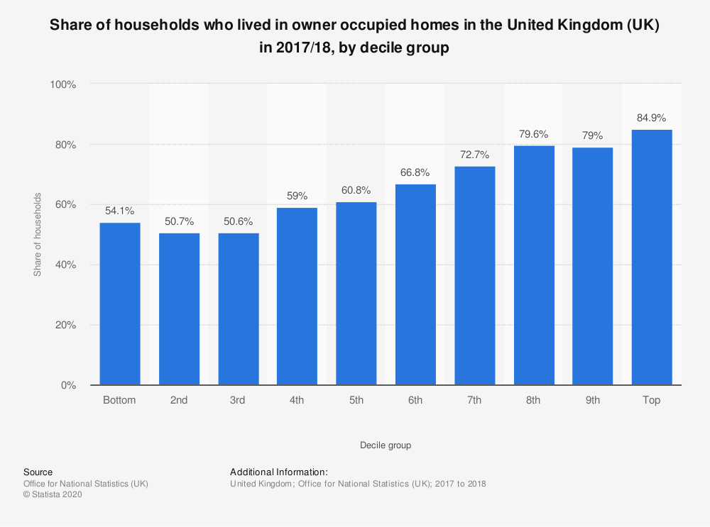 Statistic: Share of households who lived in owner occupied homes in the United Kingdom (UK) in 2017/18, by decile group | Statista