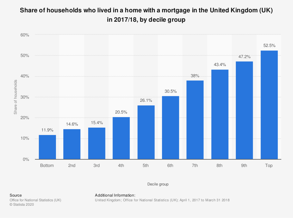 Statistic: Share of households who lived in a home with a mortgage in the United Kingdom (UK) in 2017/18, by decile group | Statista