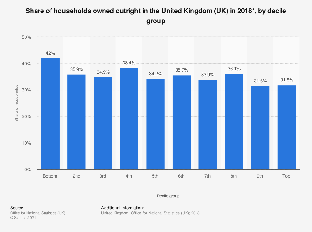 Statistic: Share of households owned outright in the United Kingdom (UK) in 2018*, by decile group | Statista