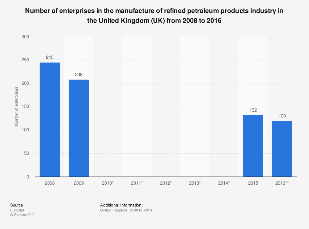 Statistic: Number of enterprises in the manufacture of refined petroleum products industry in the United Kingdom (UK) from 2008 to 2016 | Statista