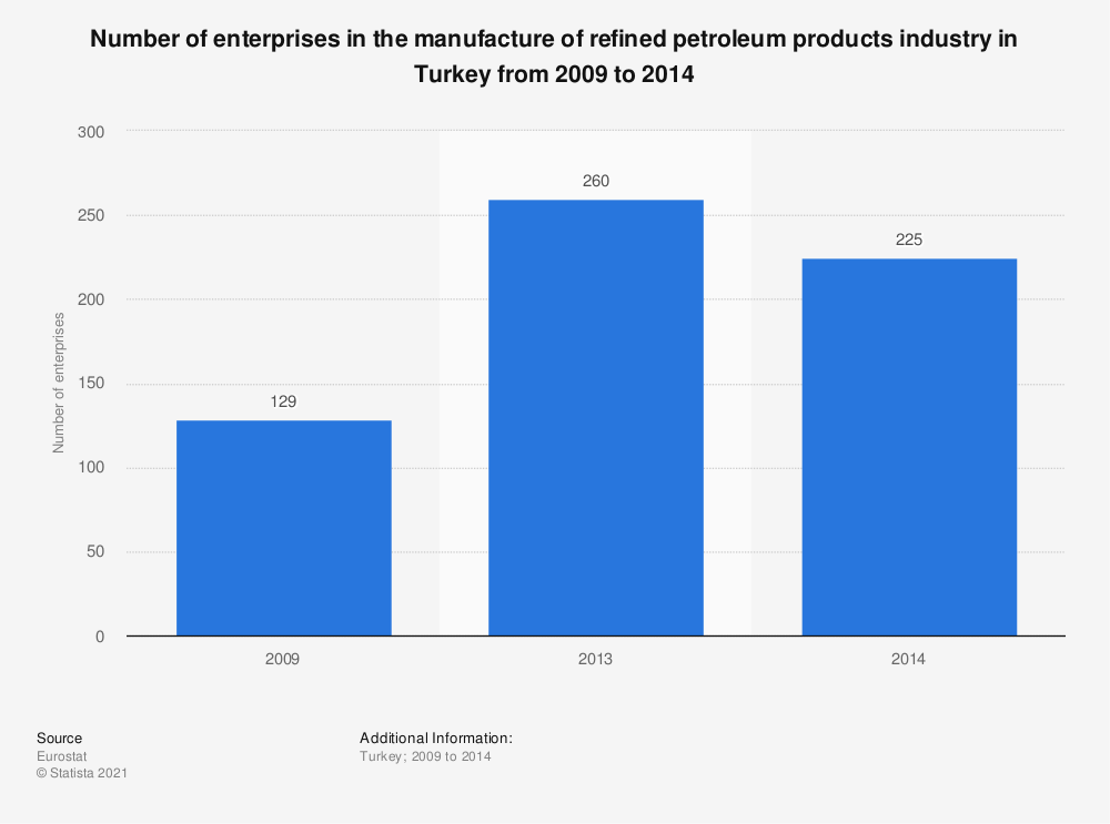 Statistic: Number of enterprises in the manufacture of refined petroleum products industry in Turkey from 2009 to 2014 | Statista