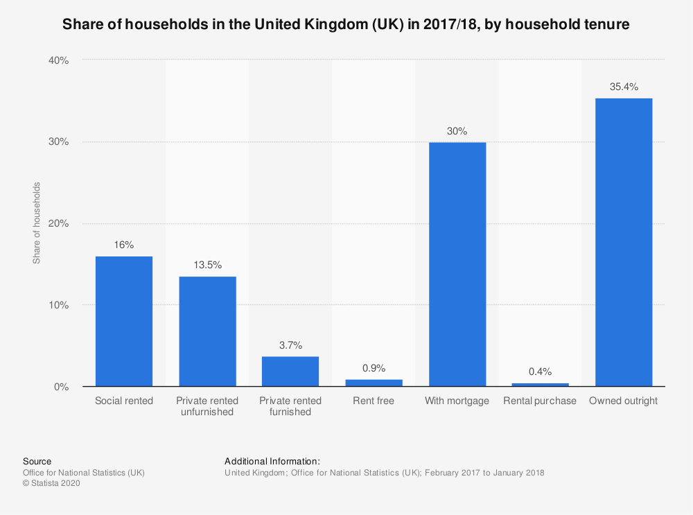 Statistic: Share of households in the United Kingdom (UK) in 2017/18, by household tenure | Statista