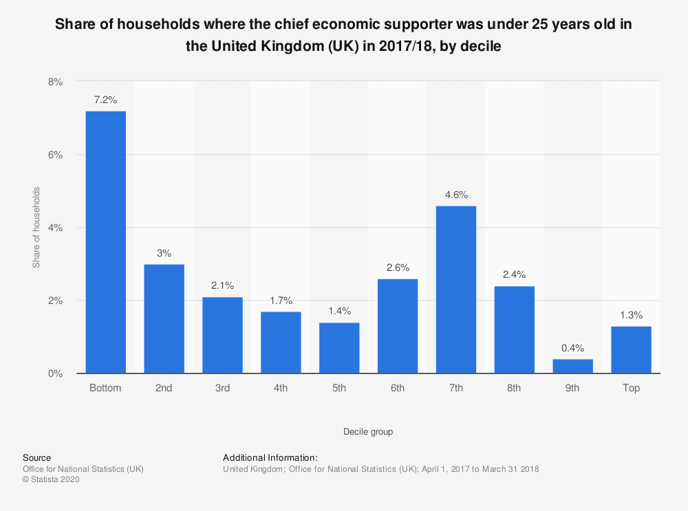 Statistic: Share of households where the chief economic supporter was under 25 years old in the United Kingdom (UK) in 2017/18, by decile  | Statista