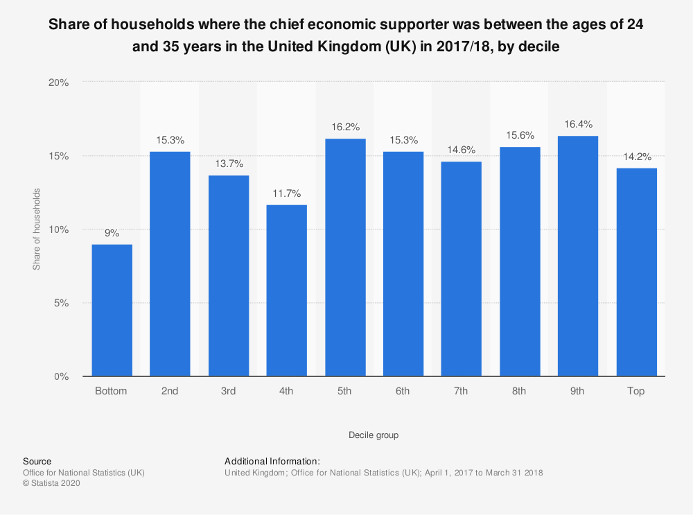 Statistic: Share of households where the chief economic supporter was between the ages of 24 and 35 years in the United Kingdom (UK) in 2017/18, by decile  | Statista