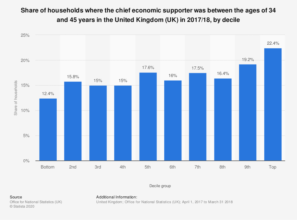 Statistic: Share of households where the chief economic supporter was between the ages of 34 and 45 years in the United Kingdom (UK) in 2017/18, by decile  | Statista