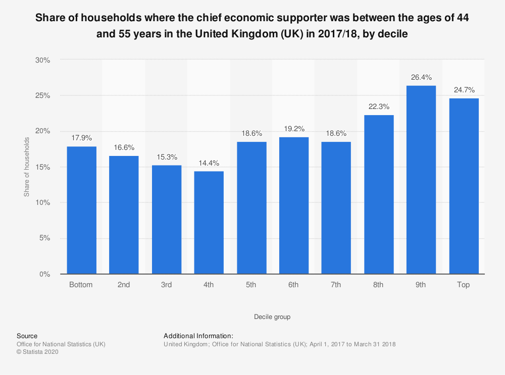 Statistic: Share of households where the chief economic supporter was between the ages of 44 and 55 years in the United Kingdom (UK) in 2017/18, by decile  | Statista
