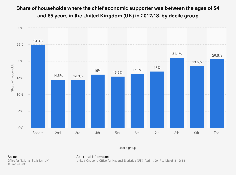 Statistic: Share of households where the chief economic supporter was between the ages of 54 and 65 years in the United Kingdom (UK) in 2017/18, by decile group | Statista