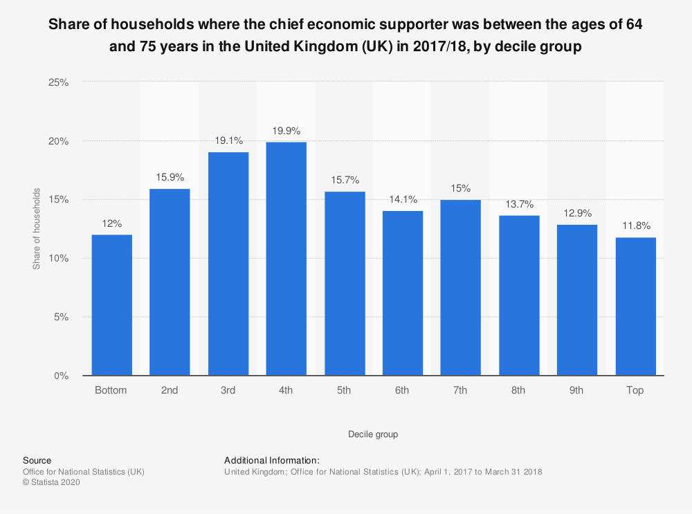 Statistic: Share of households where the chief economic supporter was between the ages of 64 and 75 years in the United Kingdom (UK) in 2017/18, by decile group | Statista