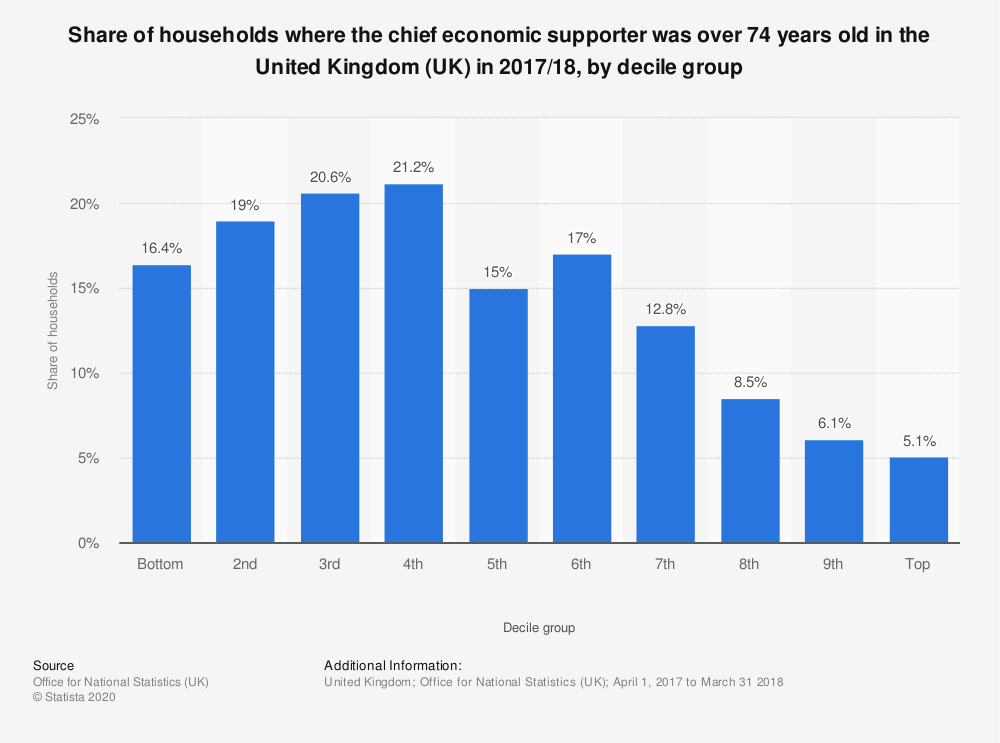 Statistic: Share of households where the chief economic supporter was over 74 years old in the United Kingdom (UK) in 2017/18, by decile group | Statista