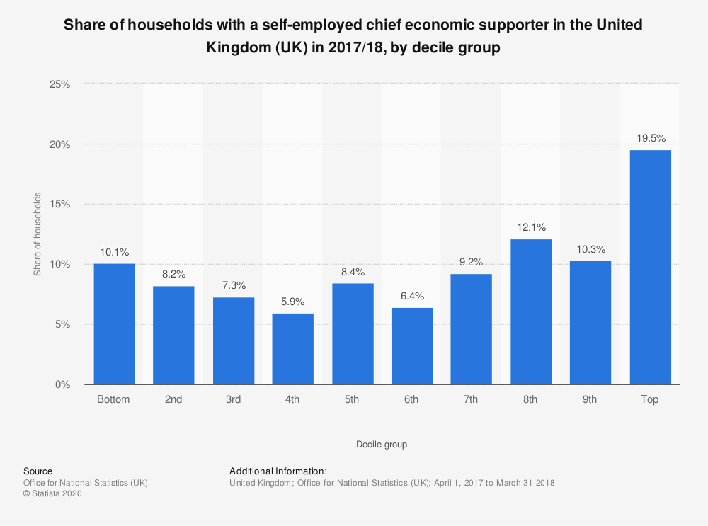 Statistic: Share of households with a self-employed chief economic supporter in the United Kingdom (UK) in 2017/18, by decile group | Statista