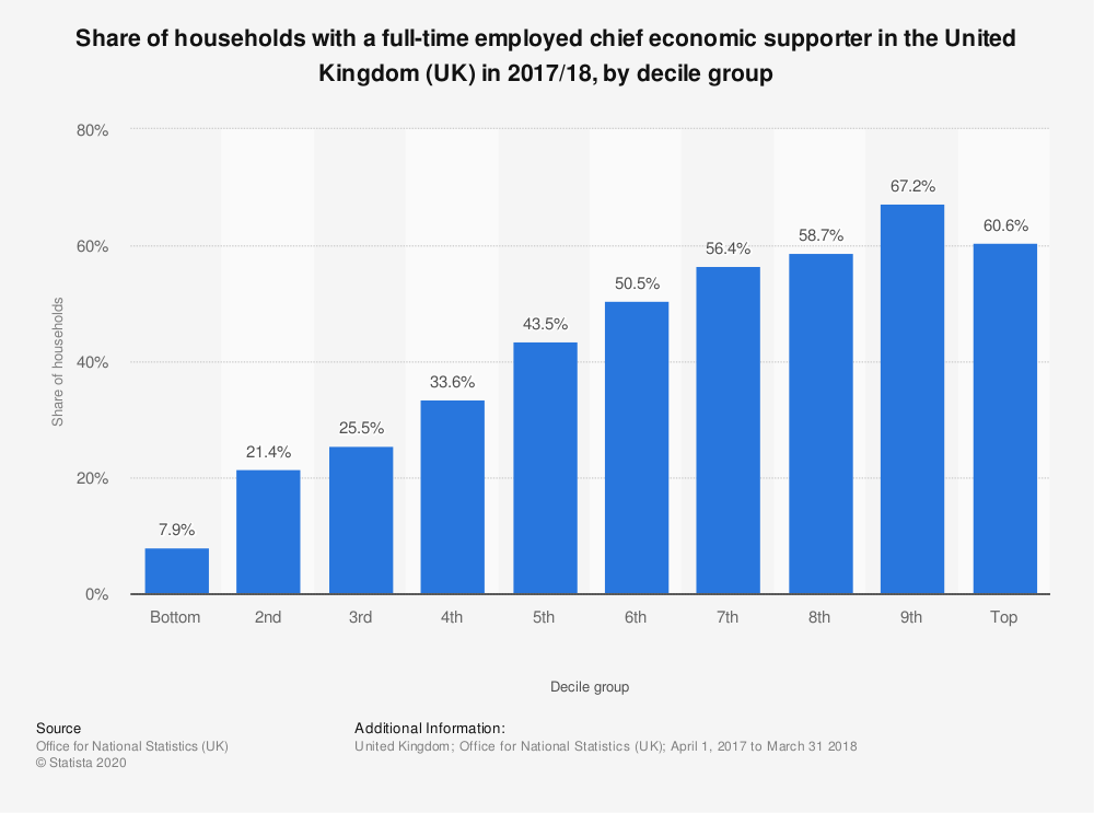 Statistic: Share of households with a full-time employed chief economic supporter in the United Kingdom (UK) in 2017/18, by decile group | Statista