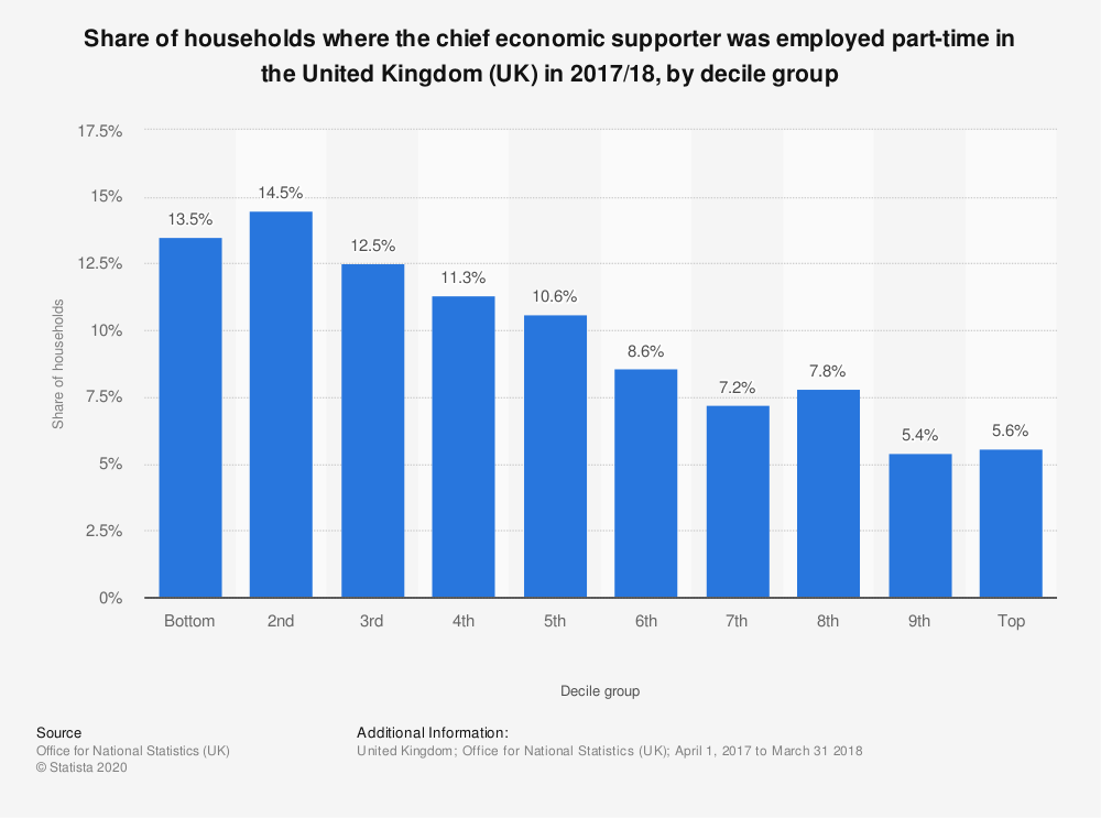 Statistic: Share of households where the chief economic supporter was employed part-time in the United Kingdom (UK) in 2017/18, by decile group | Statista
