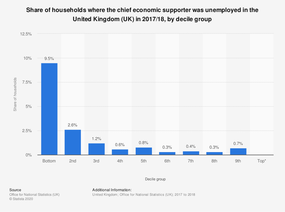 Statistic: Share of households where the chief economic supporter was unemployed in the United Kingdom (UK) in 2017/18, by decile group | Statista