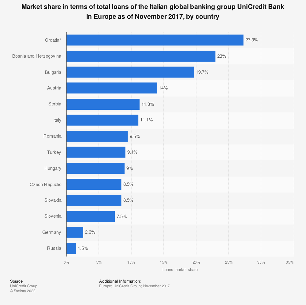 Statistic: Market share in terms of total loans of the Italian global banking group UniCredit Bank in Europe as of November 2017, by country | Statista