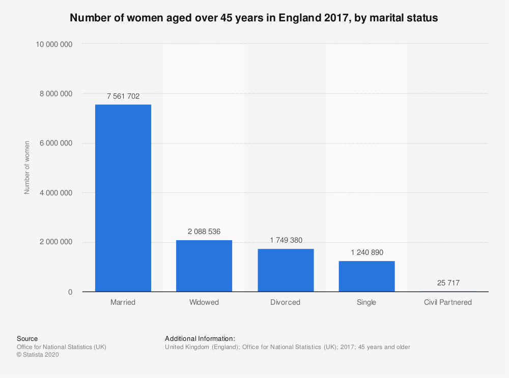 Statistic: Number of women aged over 45 years in England 2017, by marital status  | Statista