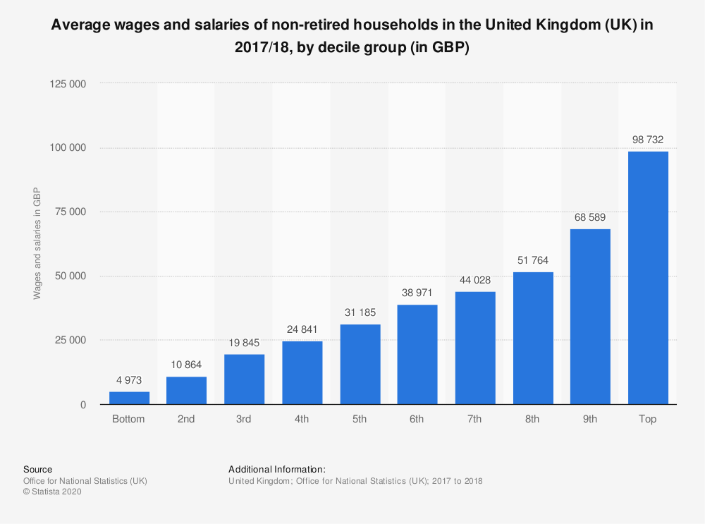 Statistic: Average wages and salaries of non-retired households in the United Kingdom (UK) in 2017/18, by decile group (in GBP) | Statista