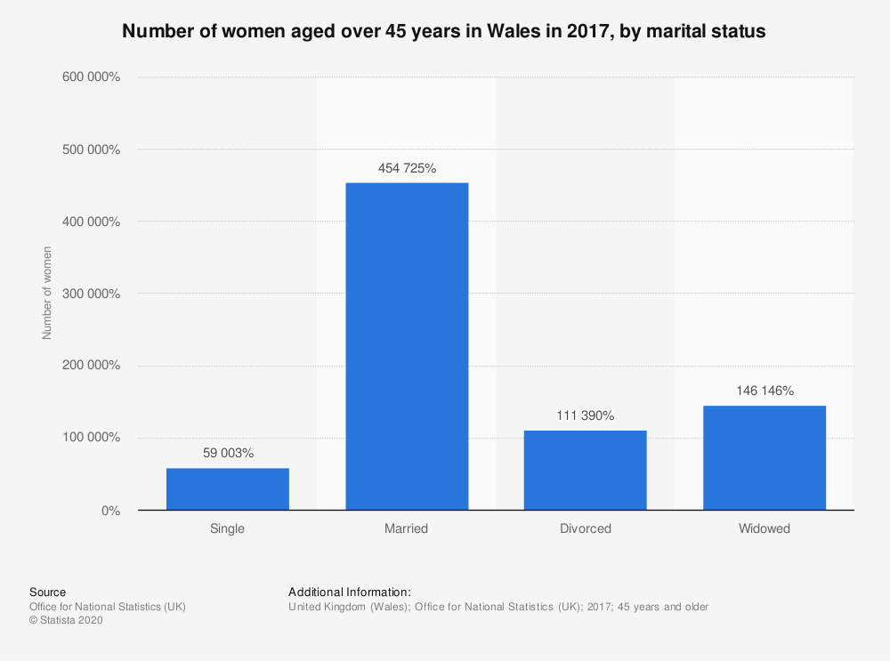 Statistic: Number of women aged over 45 years in Wales in 2017, by marital status  | Statista