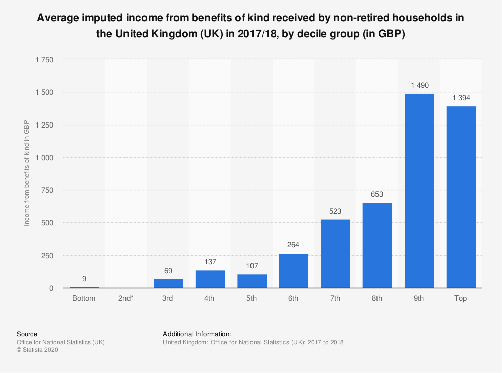 Statistic: Average imputed income from benefits of kind received by non-retired households in the United Kingdom (UK) in 2017/18, by decile group (in GBP) | Statista