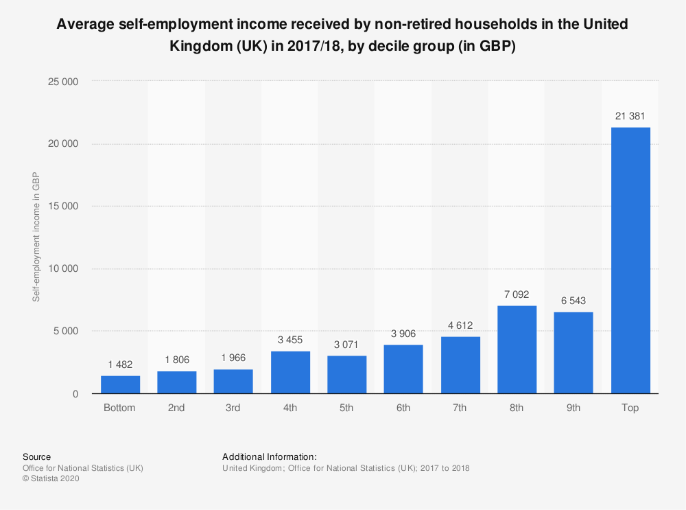 Statistic: Average self-employment income received by non-retired households in the United Kingdom (UK) in 2017/18, by decile group (in GBP) | Statista