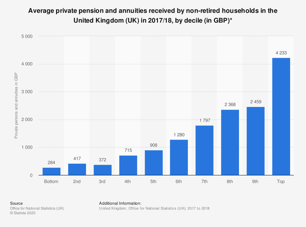 Statistic: Average private pension and annuities received by non-retired households in the United Kingdom (UK) in 2017/18, by decile (in GBP)* | Statista