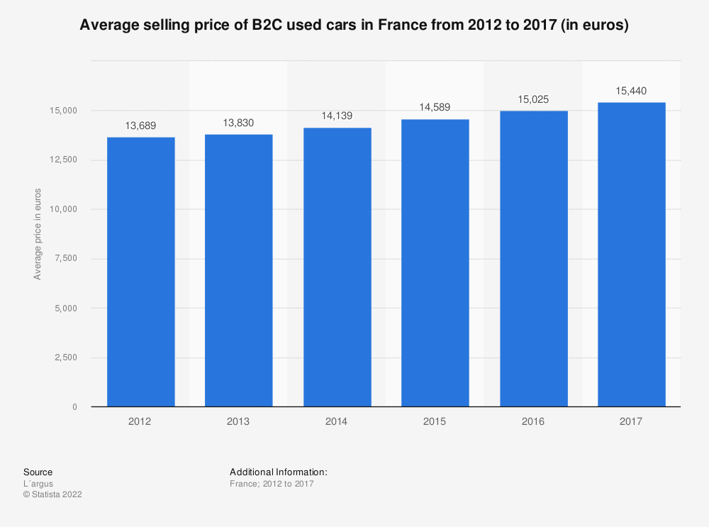Statistic: Average selling price of B2C used cars in France from 2012 to 2017 (in euros) | Statista