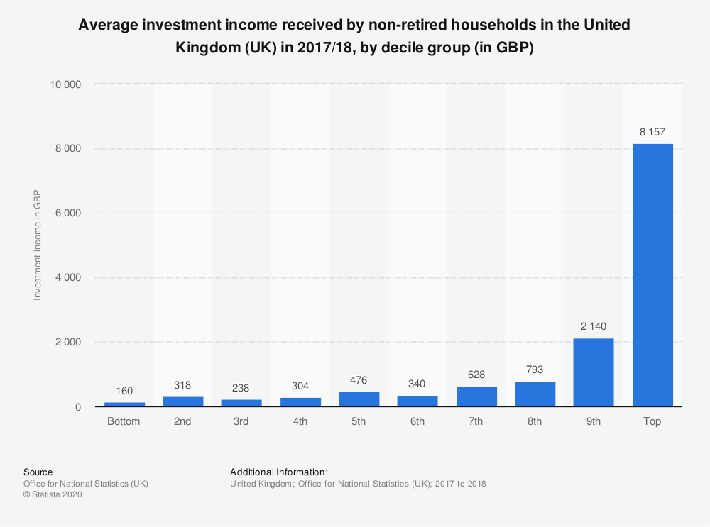 Statistic: Average investment income received by non-retired households in the United Kingdom (UK) in 2017/18, by decile group (in GBP) | Statista