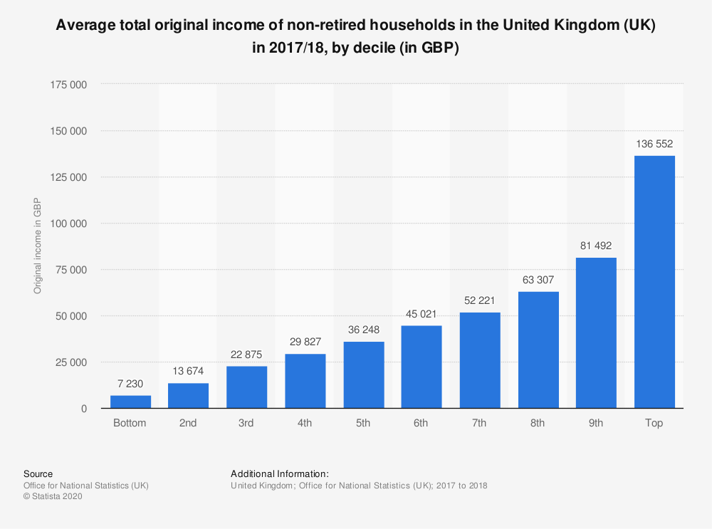 Statistic: Average total original income of non-retired households in the United Kingdom (UK) in 2017/18, by decile (in GBP) | Statista