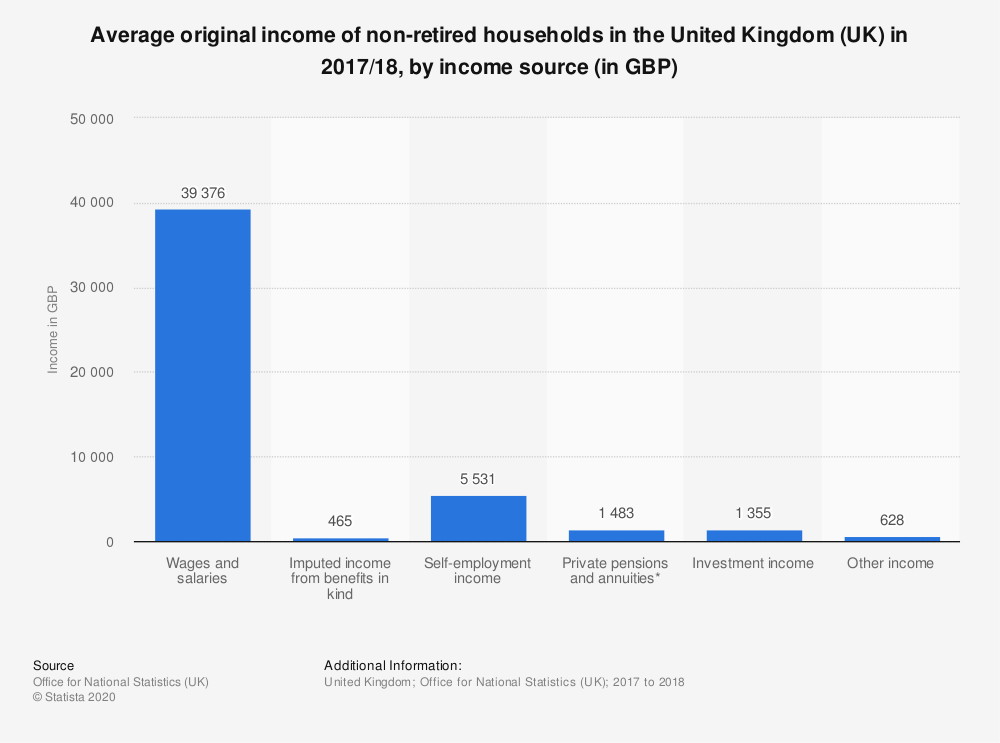 Statistic: Average original income of non-retired households in the United Kingdom (UK) in 2017/18, by income source (in GBP) | Statista