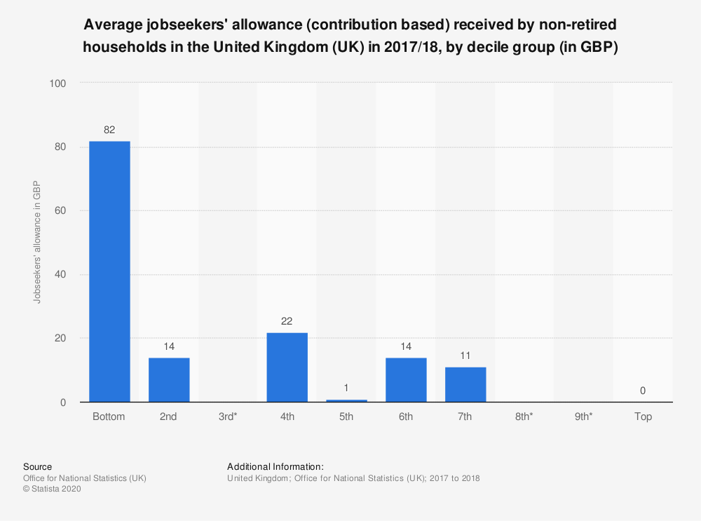 Statistic: Average jobseekers' allowance (contribution based) received by non-retired households in the United Kingdom (UK) in 2017/18, by decile group (in GBP) | Statista